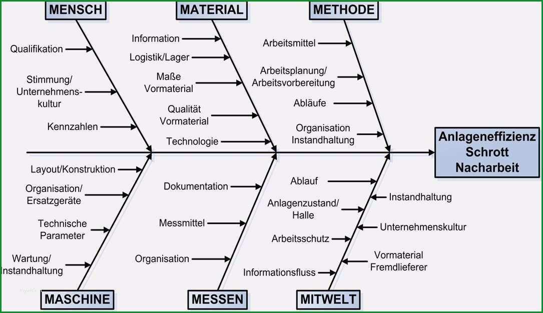 ishikawa diagramm vorlage schon ishikawa diagramm archive