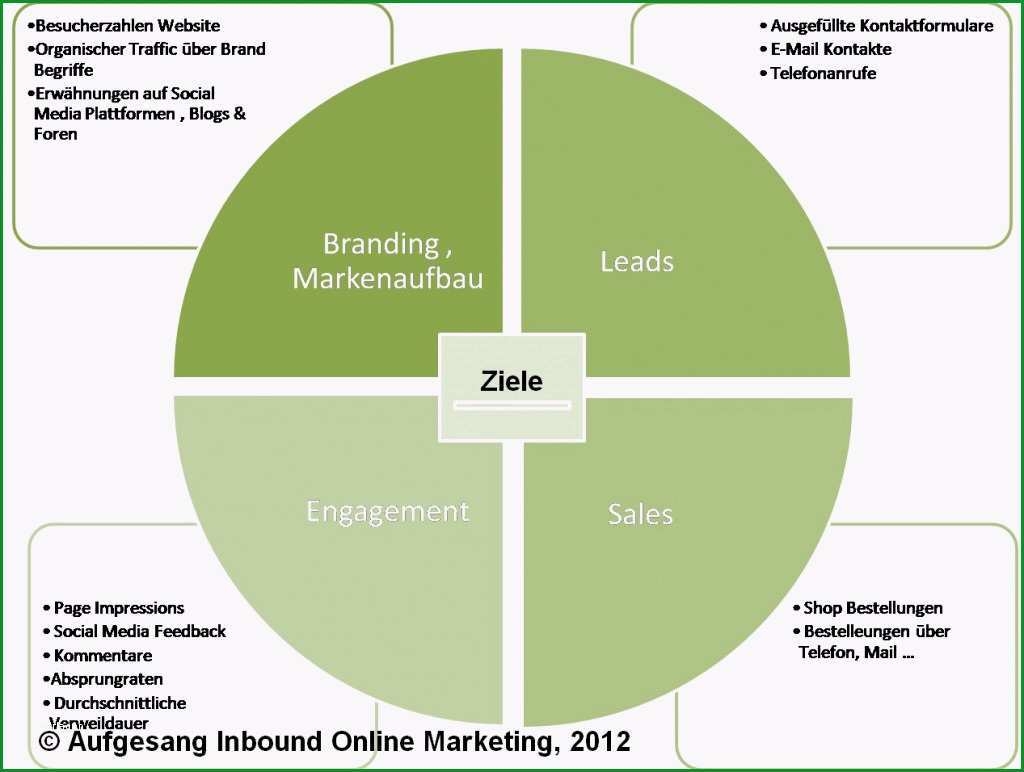 online marketing strategie ziele 1024x772