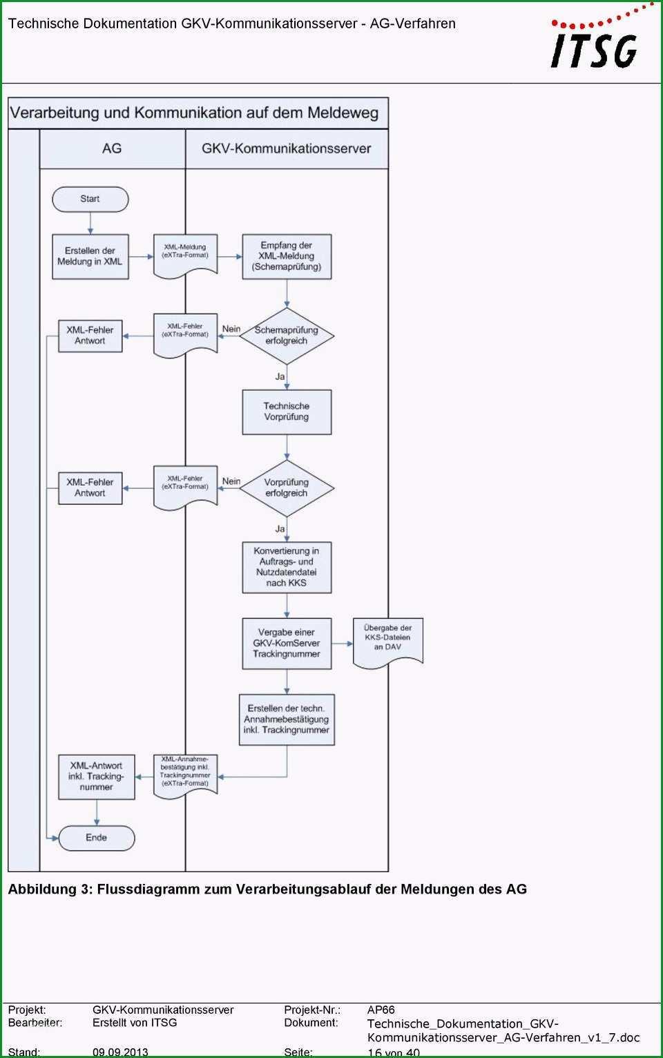 Prozessbeschreibung Vorlage mit Flussdiagramm Muster und