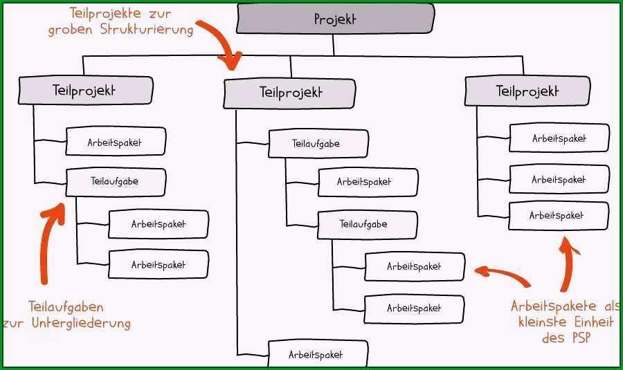vorlage software dokumentation