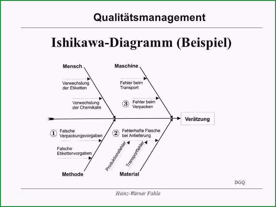 ishikawa diagramm beispiel unglaubliche ausgezeichnet ishikawa vorlage fotos beispiel zusammenfassung