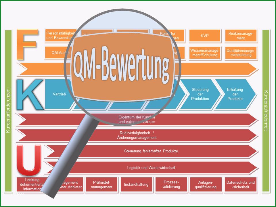 Außergewöhnlich Managementbewertung Verfahrensanweisung Know now Vorlagen