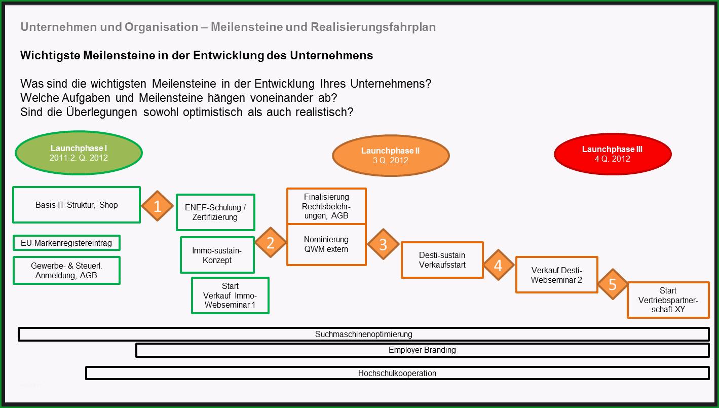 business planning for startups pany business model organization geschaeftsmodell organisation