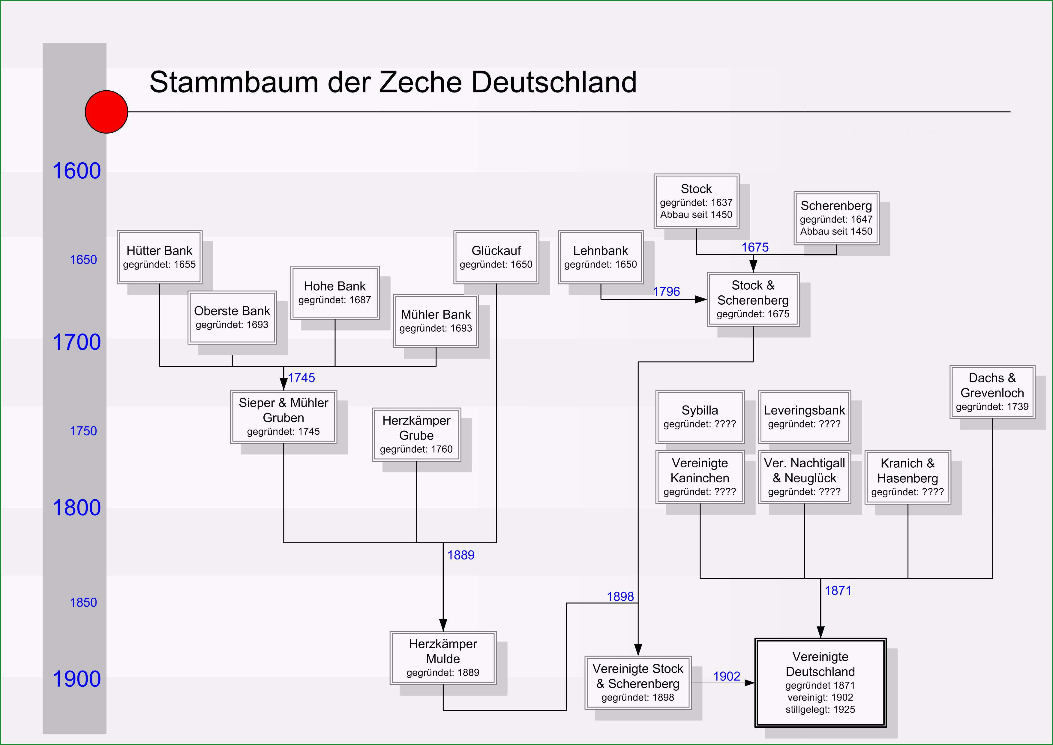 Datei Stammbaum Zeche Deutschland