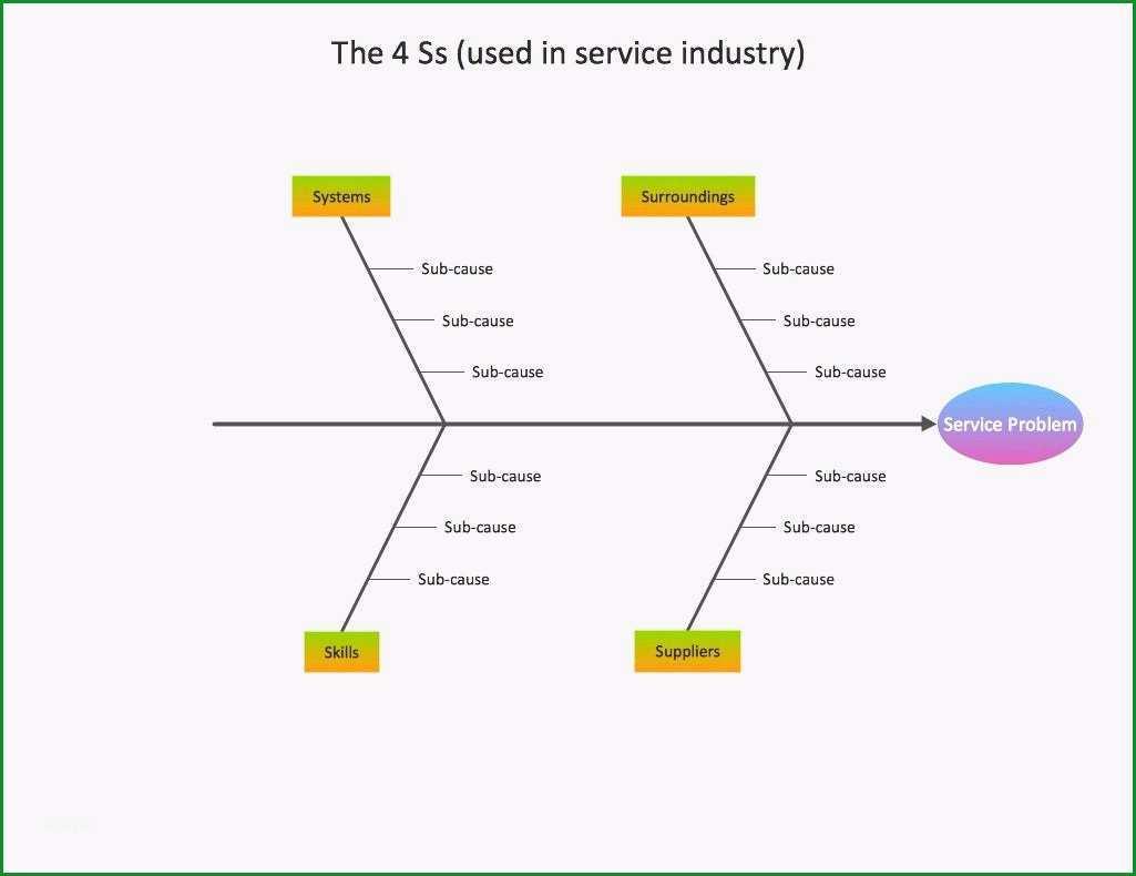ishikawa diagramm ishikawa diagramm vorlage powerpoint ishikawa excel hola klonec