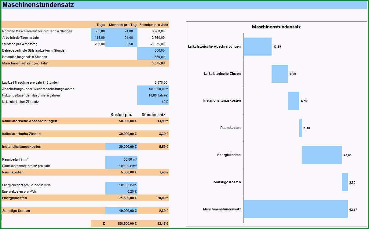 Kostenanalyse