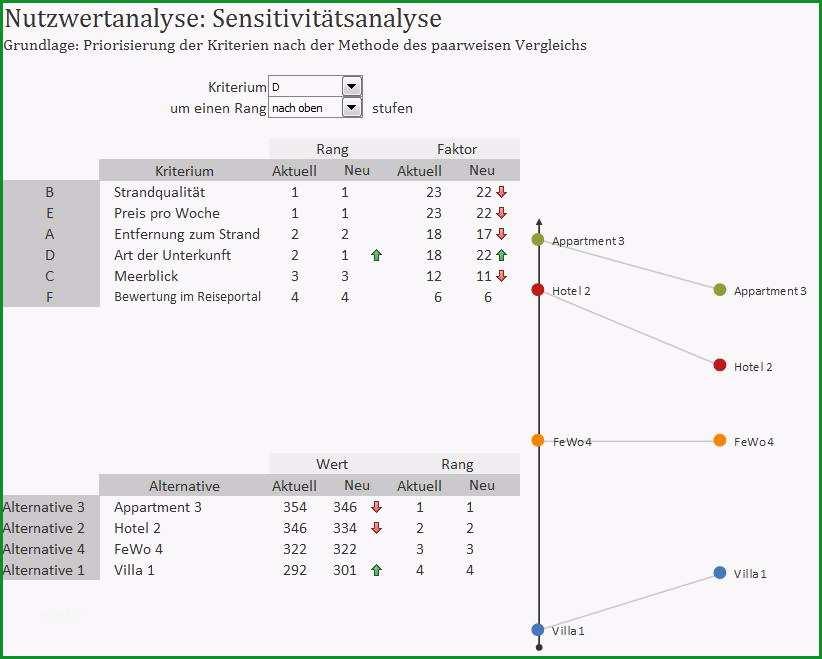 nutzwertanalyse scoring modell