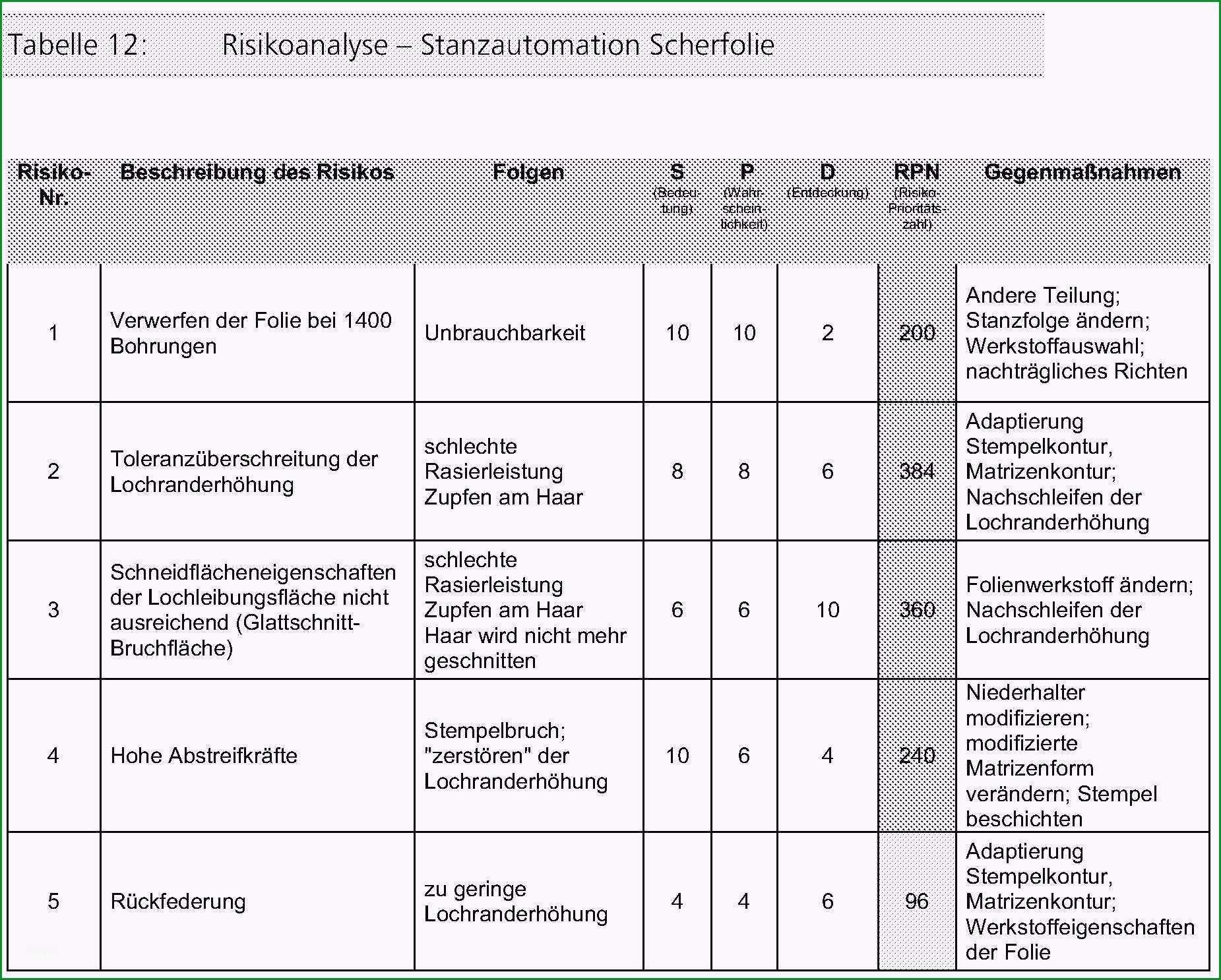 risikoanalyse lebensmittel vorlage gegenwart 15 risikoanalyse muster deaddrop nyc