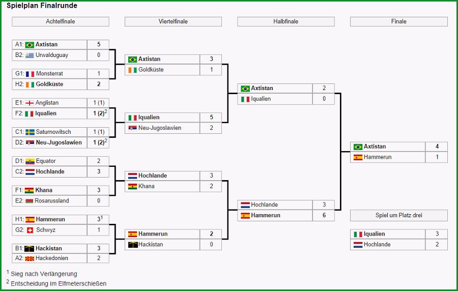 Datei Turnierbaum WM 2014