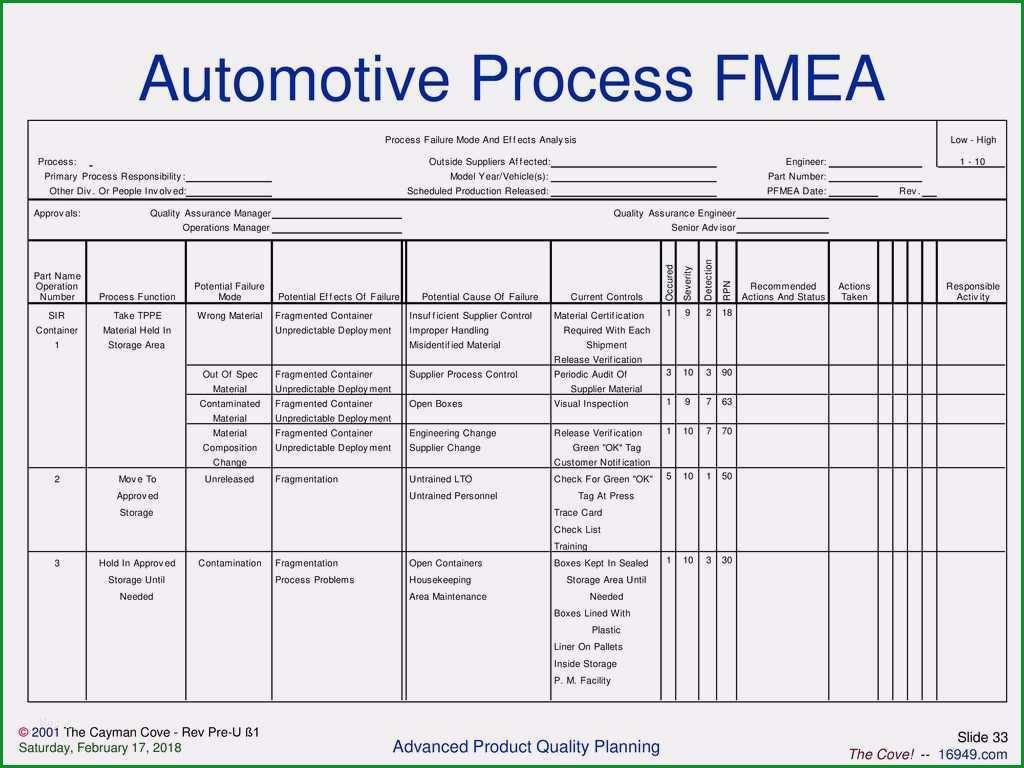 risikomanagement 3 fmea methode inloox prozess fmea beispiel