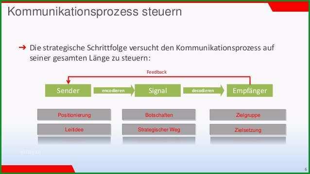 website konzeptstrategie0414