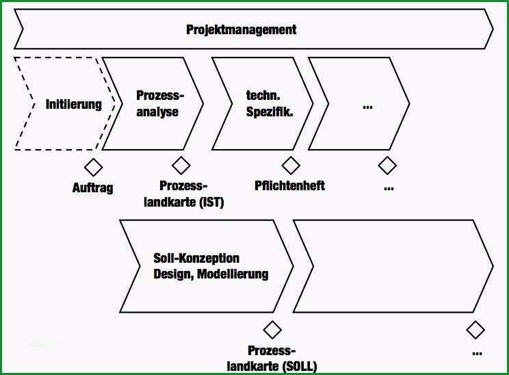 projekt planen vorlage gut projekte strukturieren meilenstein und phasenplan