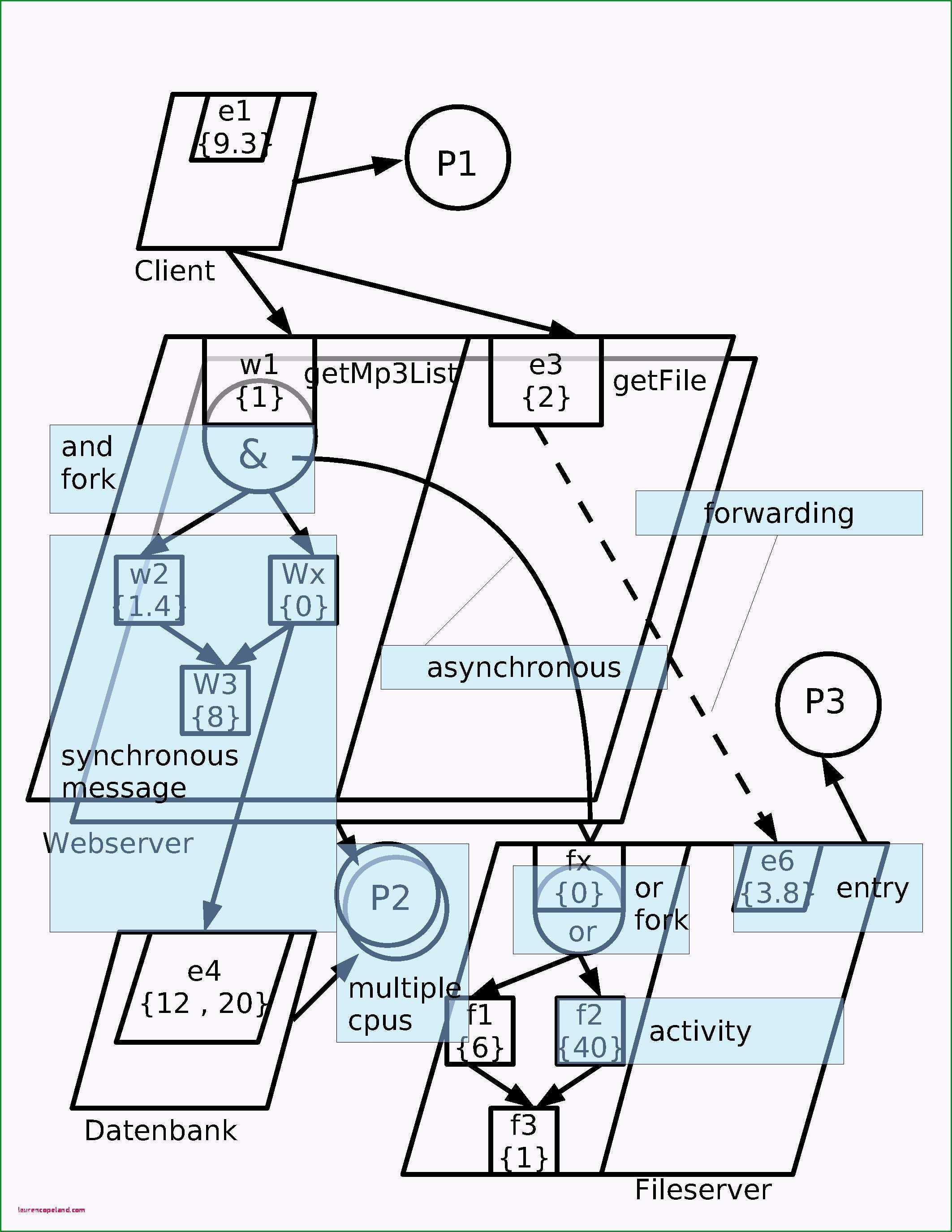 risikomatrix vorlage excel oder 44 iso 9001 2015 risikobewertung vorlage laurencopeland