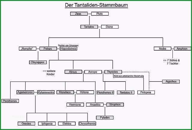 File Tantaliden Stammbaum