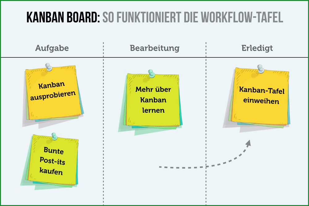 Fantastisch Kanban Board Tipps Und Definition