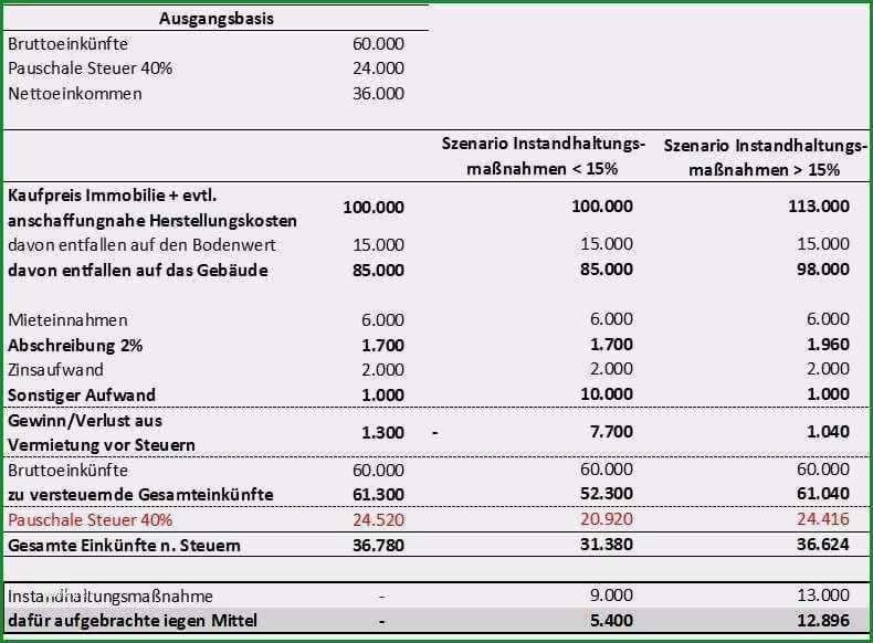 nebenkostenabrechnung vorlage word schon mit immobilien steuern sparen teil 1