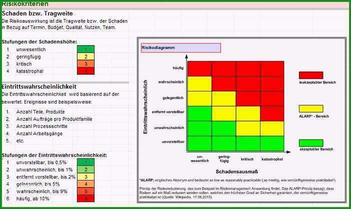 risikobewertung vorlage bewundernswerte risikobeurteilung maschinenrichtlinie vorlage excel