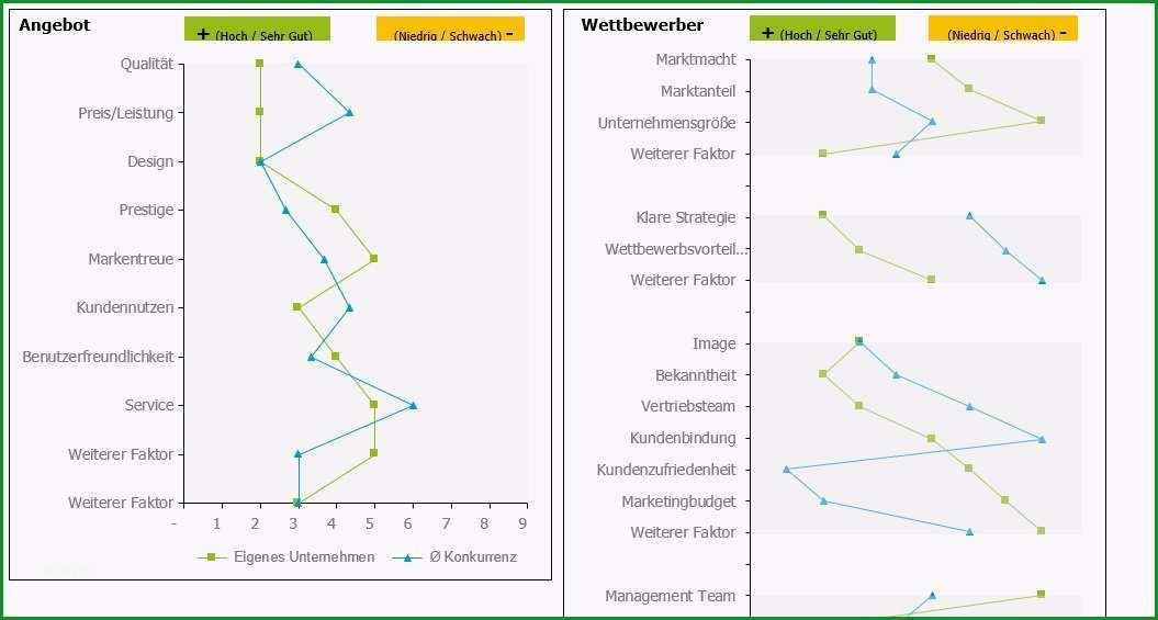 Faszinieren Konkurrenzanalyse Selbst Erstellen Beispiel Und Vorlage