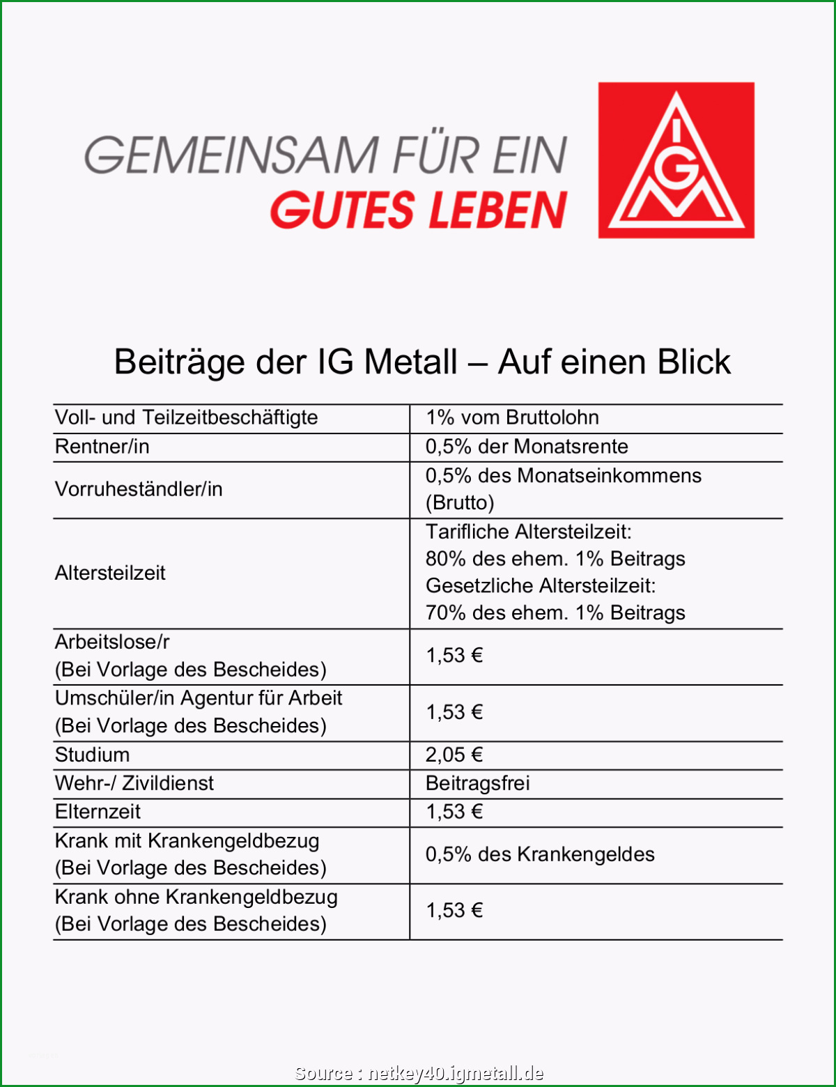 Faszinieren Praktisch Ig Metall Kündigung Vorlage Pdf Kündigung Muster