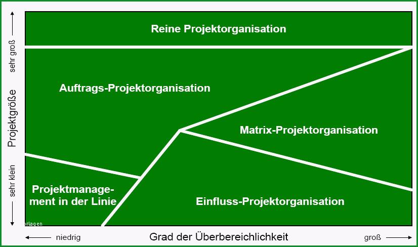 index title=Projektmanagement
