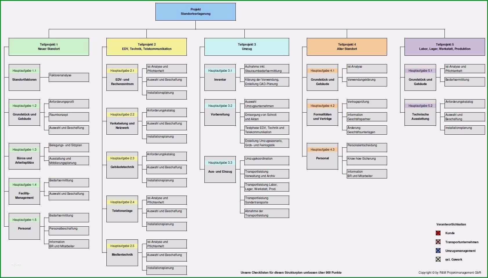 projektstrukturplan vorlage excel kostenlos fabelhaft projekt und umzugsmanagement