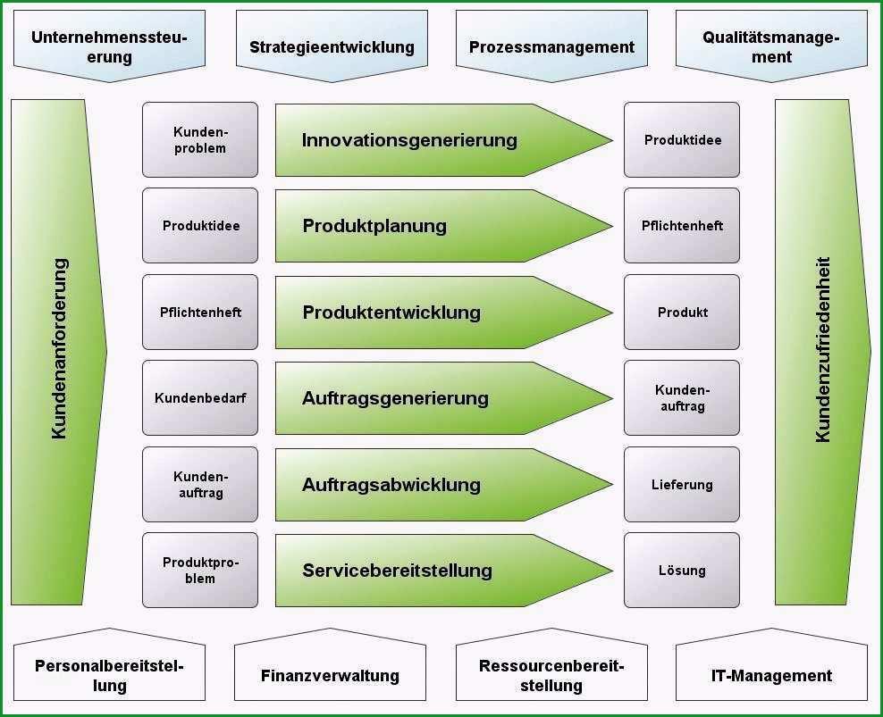 prozesslandkarte vorlage word erstaunlich prozess strategie gesamtsystem der prozesse definieren