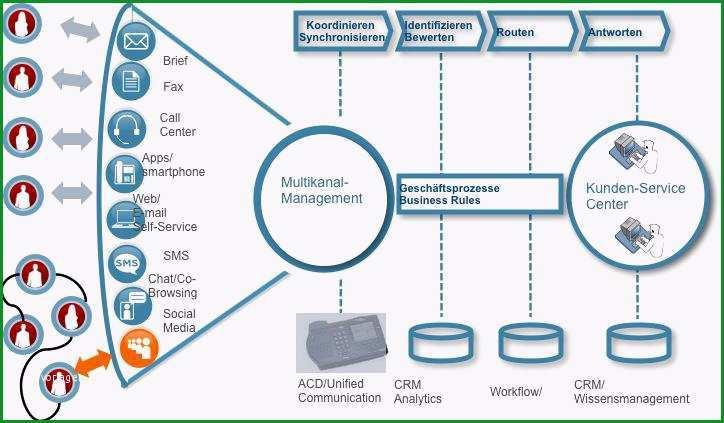 Digitaler Kundenservice Prozessvereinfachung fuer Versicherungen