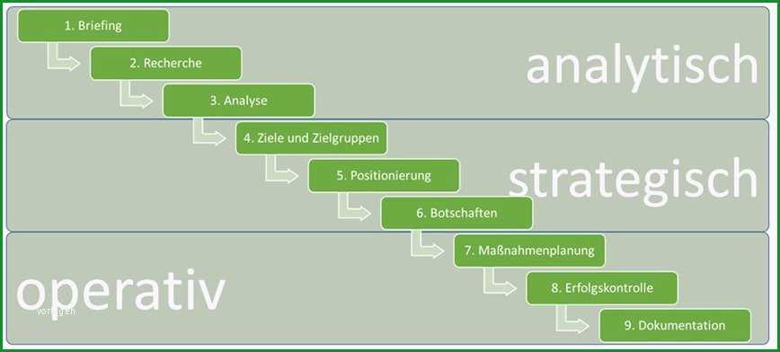 beispiel strategie 3