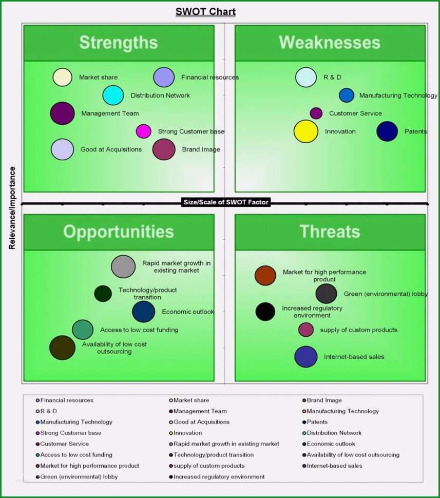 swot analyse vorlage best of swot analysis template excel innerhalb swot analyse excel