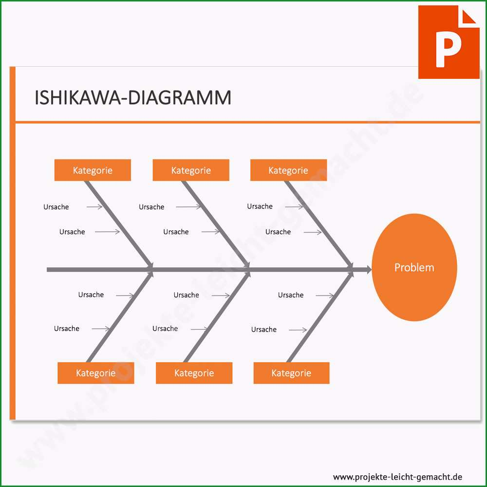vorlage ishikawa diagramm