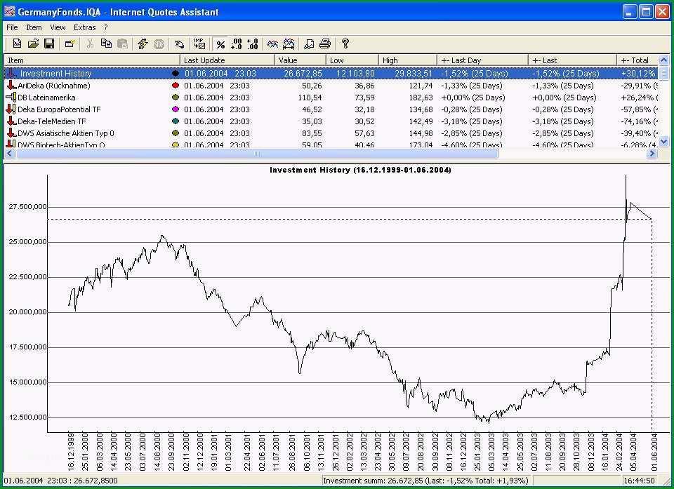 Sensationell Aktiendepot Excel Vorlage – De Excel