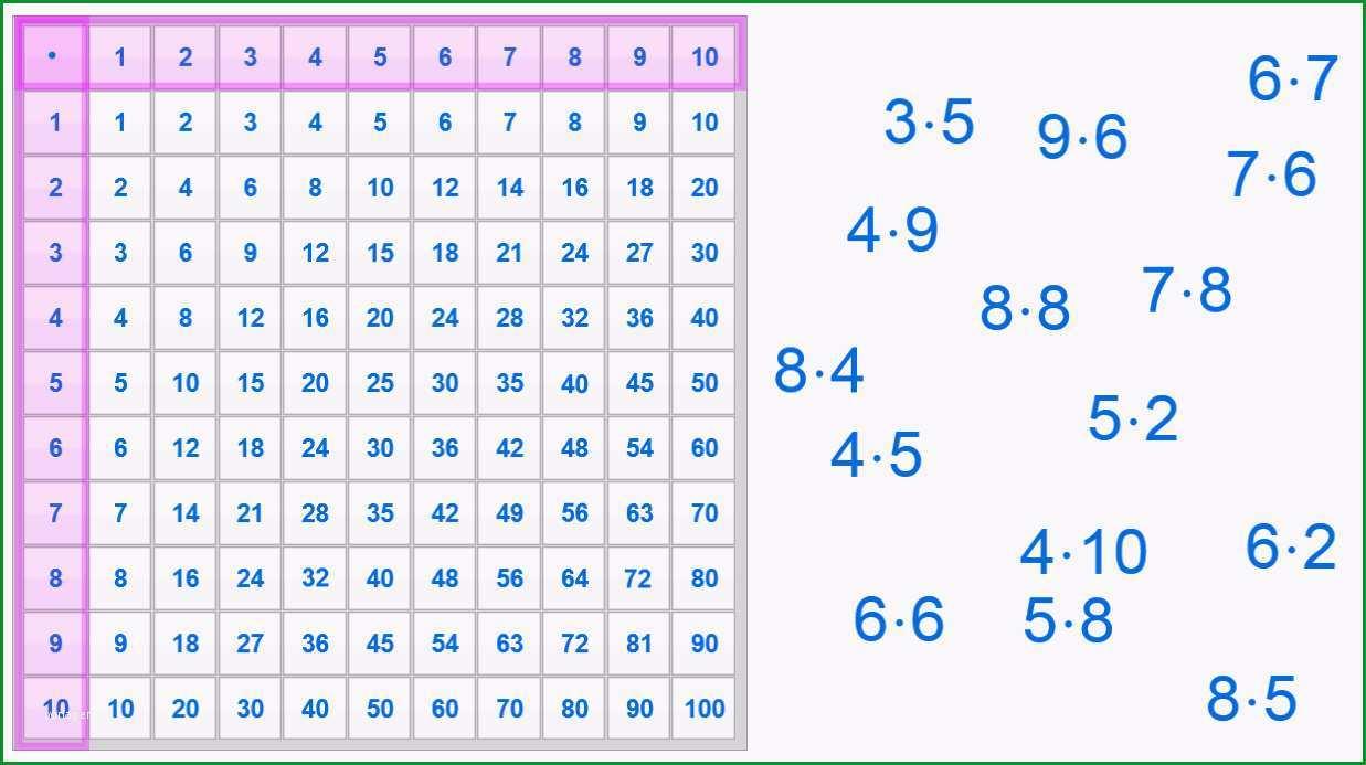 arbeitsblatt einmaleins quadratzahlen einmaleins arbeitsblatter abc verwandt mit das kleine einmaleins zum ausdrucken kostenlos