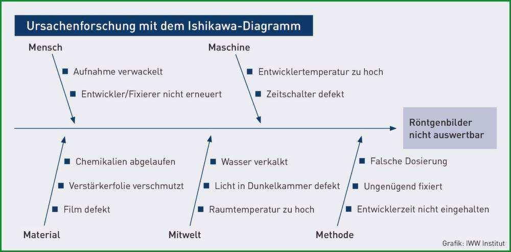 ishikawa diagramm beispiel besten der ishikawa diagramm vorlage powerpoint