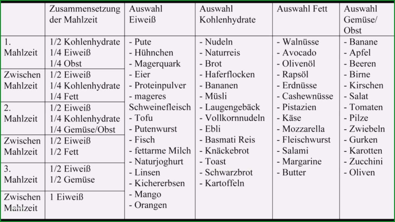 8 ernahrungsplan vorlage