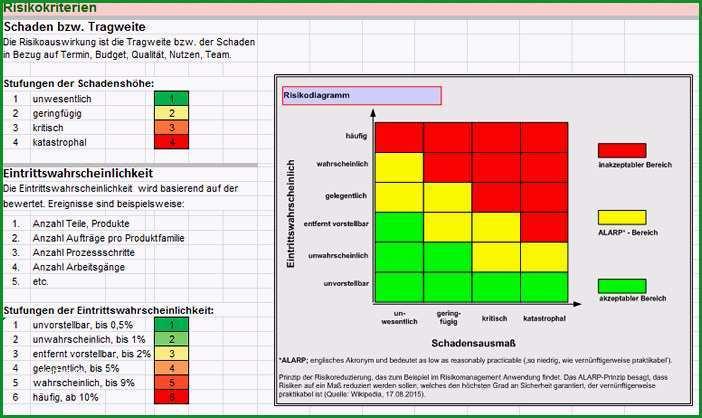 Ungewöhnlich Risikomatrix Vorlage Excel – De Excel
