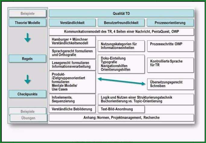 itl veranstaltet Kompaktseminar Technische Dokumentation am 10 und 11 September 2013 in Hamburg