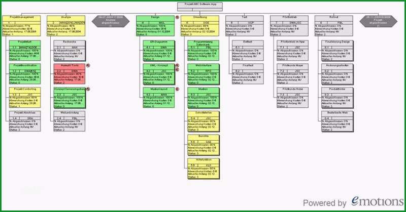 emotions projektstrukturplan epsp